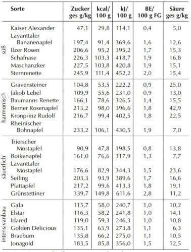 Tabelle_zuckergehalt_apfel