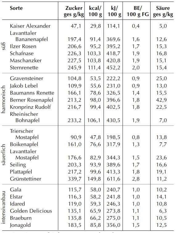 """Hofer, Melanie, et al. """"Inhaltsstoffe alter Apfelsorten unter diätetischem Aspekt-Schwerpunkt Diabetes.""""Journal für Ernährungsmedizin7.1 (2005): 30-33."""