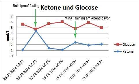 graphik_glucoseundketone_woche2