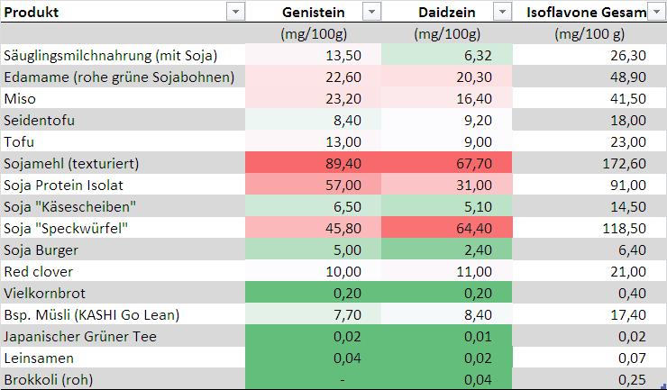 Tabelle mit dem Isoflavon-Gehalt verschiedener Lebensmittel